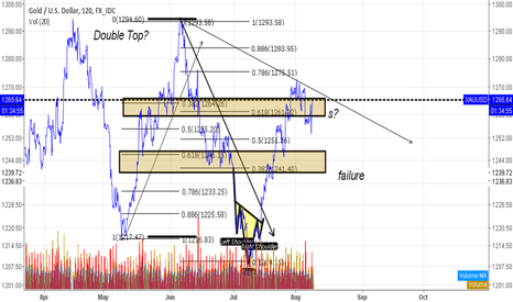 XAUUSD: short gold idea fib confluence, d line