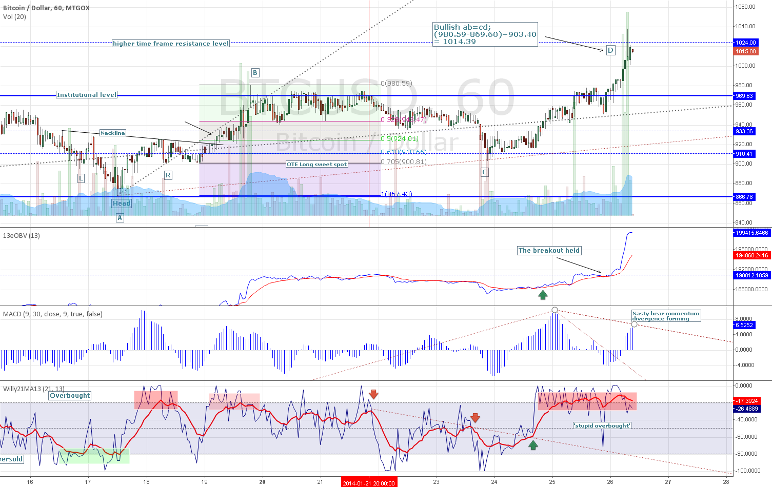 BTCUSD 1hr for Sun. Jan. 27, 2014 OTE/BoT show