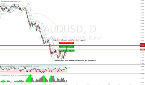 AUDUSD: Profits taken and waiting for further signals