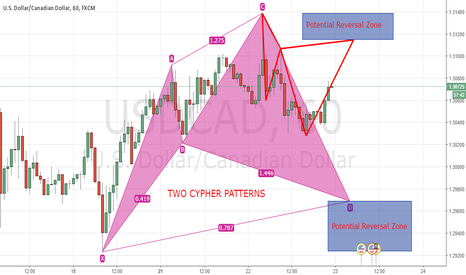 USDCAD: Two Advanced Patterns on CADUSD