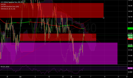 USDJPY: U might want to go short.
