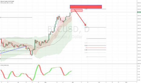 BTCUSD: Sell set up almost ready !
