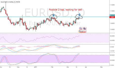 EURUSD: Short EURUSD 2 TOP