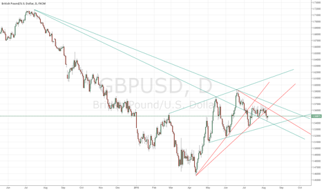 GBPUSD: Break down of short term bullish trendline
