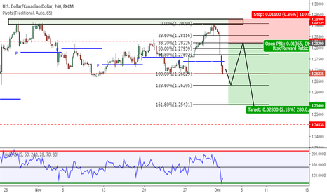 USDCAD: USDCAD H4 Short Idea