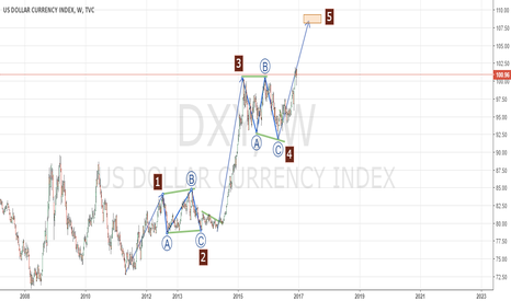 DXY: MOTIVE WAVE ON DXY - WEEKLY CHART