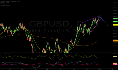 GBPUSD: GBP Rising Wedge Pattern