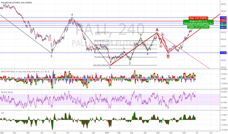 PA1!: Ловим возможный отскок по палладиуму