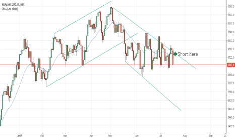 XJO: My first post on this!