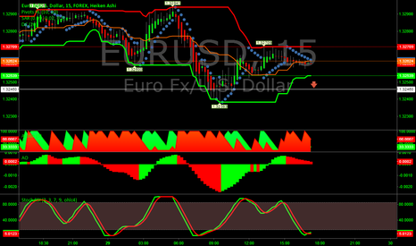 EURUSD: Signal for EUR/USD
