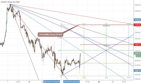 XAUUSD: Gold buy short term ( Gann Box )