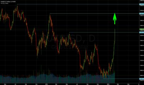 XAUUSD: Gold go UP