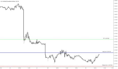 USDCAD: USD/CAD Short Term Trade