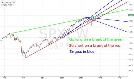 SPX: SPX long or short weekly