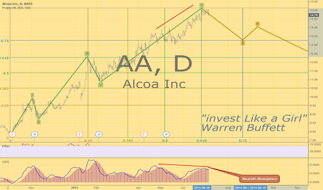 AA: Alcoa to kick off earnings Elliott wave forecast