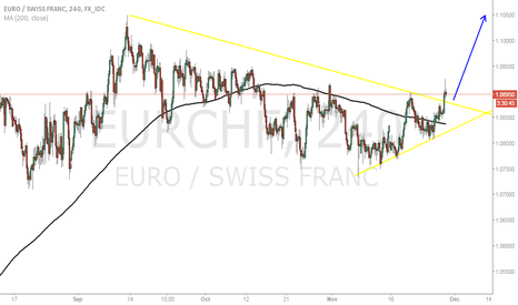 EURCHF: EURCHF BUY this breakout