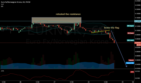 EURNOK: EURNOK seems to be a good sell oportunity