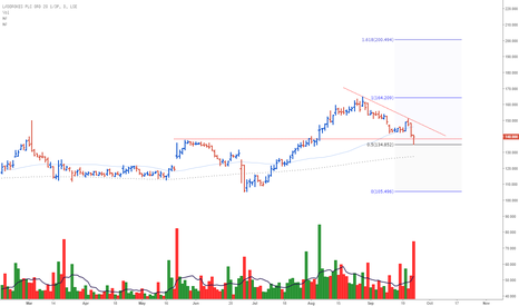 LAD: Ladbrokes Plc. Possible long set-up for watchlist