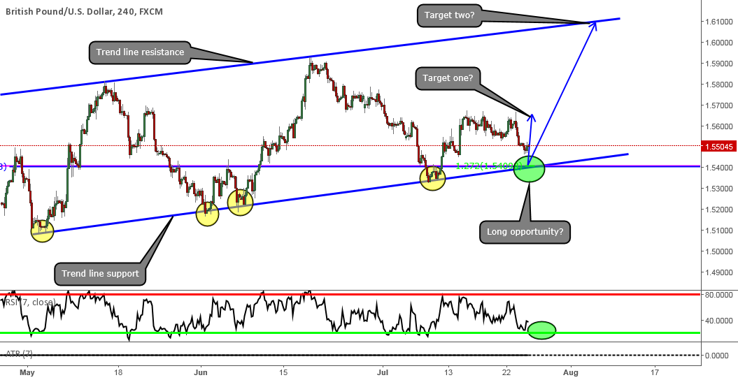 A long opportunity with great risk reward on the GBP/USD