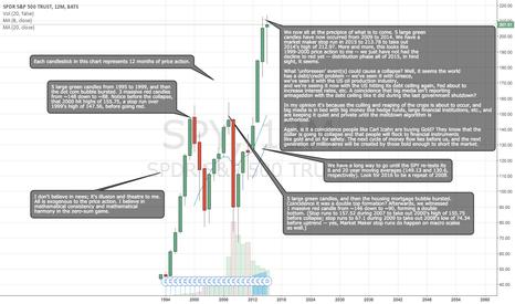 SPY: I Boldly Predict the Imminent 2015-2016 Stock Market Crash.