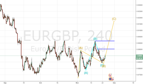 EURGBP: Elliott wave