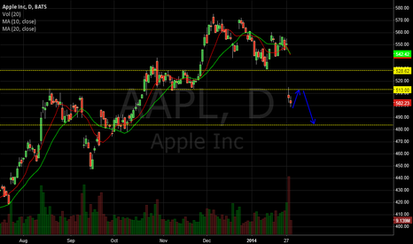 AAPL: AAPL to go lower if it fail to break level 513 zone.