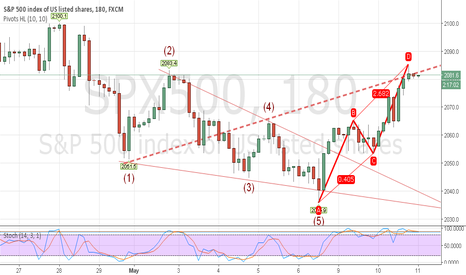 SPX500: SPX500 180M BEARISH AB=CD AND WOLFE WAVES