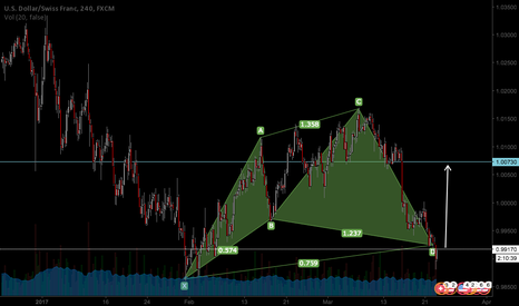 USDCHF: Bullish Cypher Pattern completion for USDCHF
