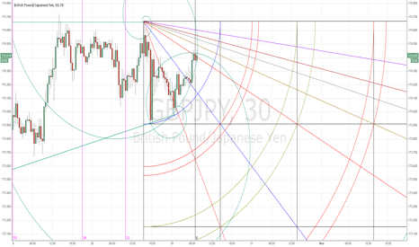 GBPJPY: It seems gbpjpy is runing out of time