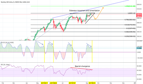 IUXX: NASDAQ 100 Trend Forecast - Week 18 Sep