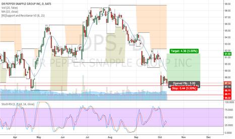 DPS: DPS short swing