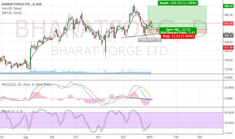BHARATFORG: buy call
