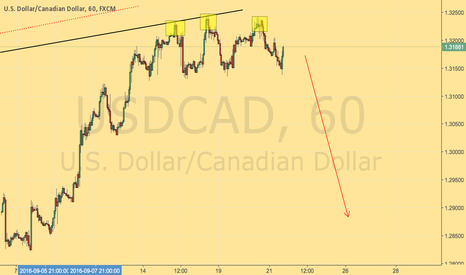 USDCAD: USDCAD TRIPLE TOP