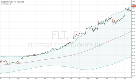 FLT: FleetCor Bollinger Bands (period=200)