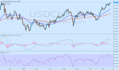 USDCHF: What brokers are you using ???