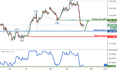 EURJPY: EURJPY profit target reached perfectly, prepare for a bounce