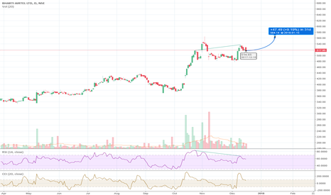 BHARTIARTL: RSI Divergence for Airtel?