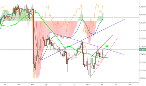 CADCHF: CadChf showing all the Bullish signs on weekly chart