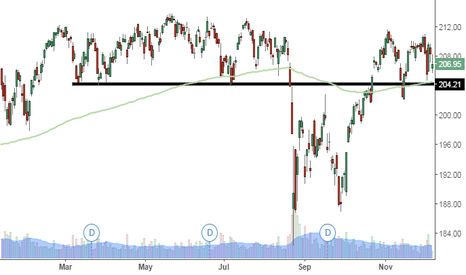 SPY: Can the SPY support line hold in the coming few days?