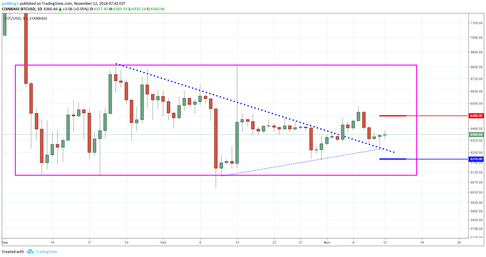 Bitcoin Price Chart By Tradingview Why Does Coinbase Keep Closing My