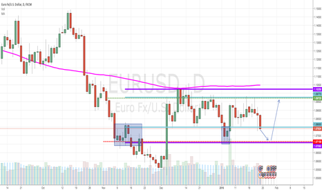 EURUSD: EUR/USD Daily, potential for move to the upside