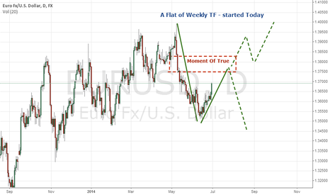 EURUSD: A Flat of Weekly TF Started Today
