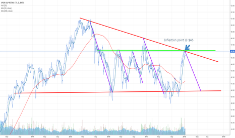XRT: Reflection point leading to a downturn.