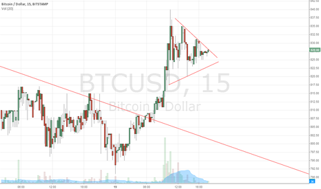 BTCUSD: Continuation symmetric triangle