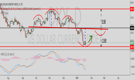 DXY: DXY-US government shutdown looms