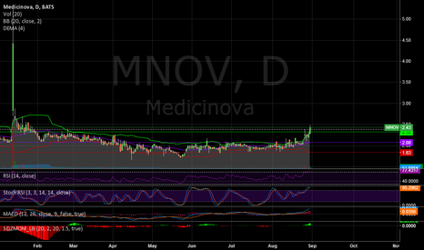 MNOV: MNOV initiated clinical trial for ALS
