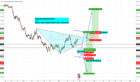 AUDUSD: Potential Trades - Buy from Red Zone