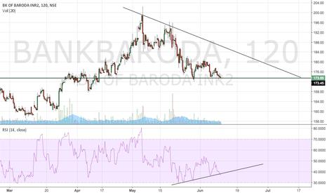 BANKBARODA: descending triangle BOB
