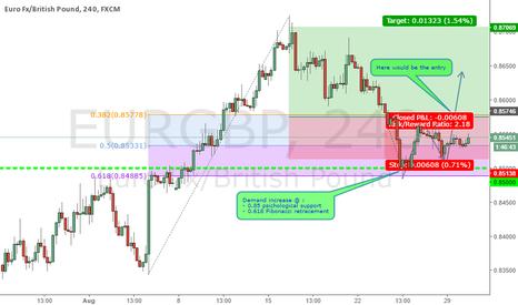 EURGBP: EUR/GBP is bullish
