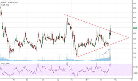 ALEMBICLTD: symmetrical triangle breakout